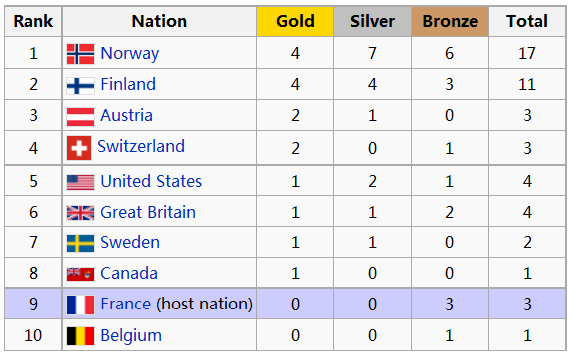 THE FIRST WINTER OLYMPIC GAMES The Student Experience LIVE - 1992 olympics medal count